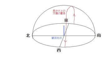 透明半球太陽の動き.jpg
