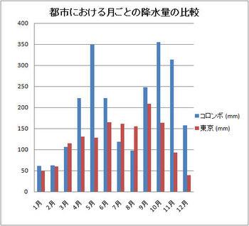 降水量の比較立て伸び.jpg